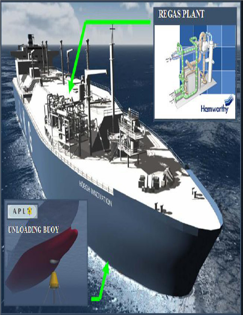 LNG Carriers ship