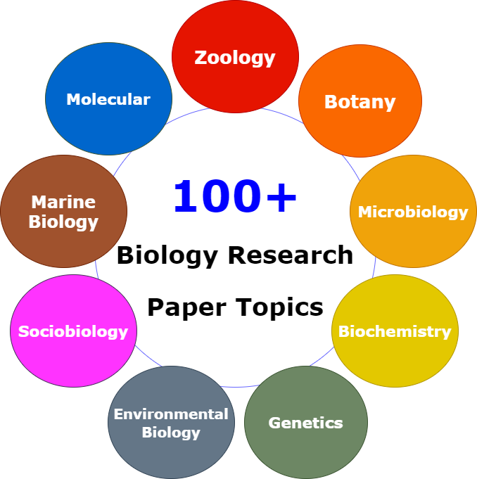 Biology Research Paper Topics Examples
