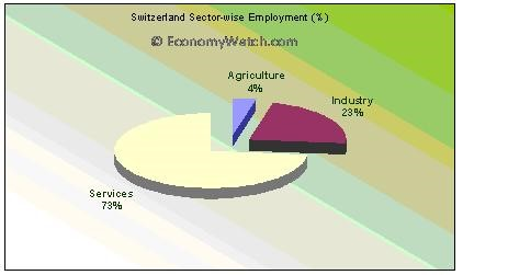 Switzerland Geography and Environment