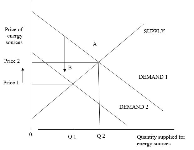 Analysis of Carbon Price Mechanism in Australia
