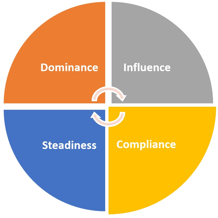 Effective Team Working and Communication in Work Place DISC Model