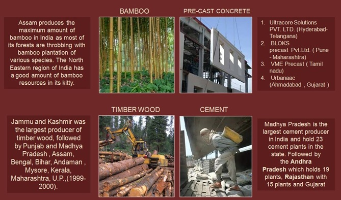 Materials Which Can Be Used As Per Different States To Build Shelters