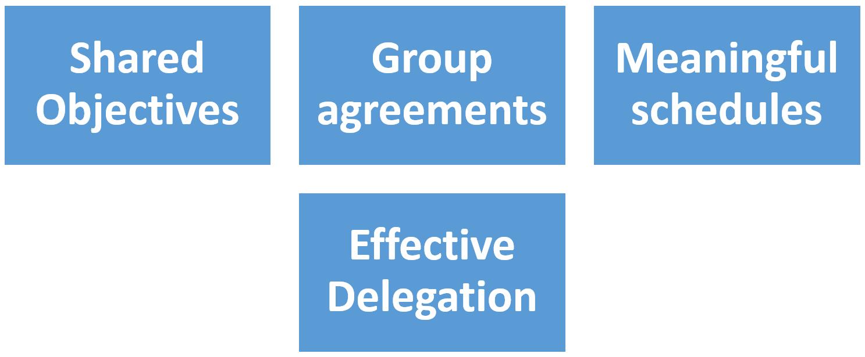 Group Strategies Effective Team Working