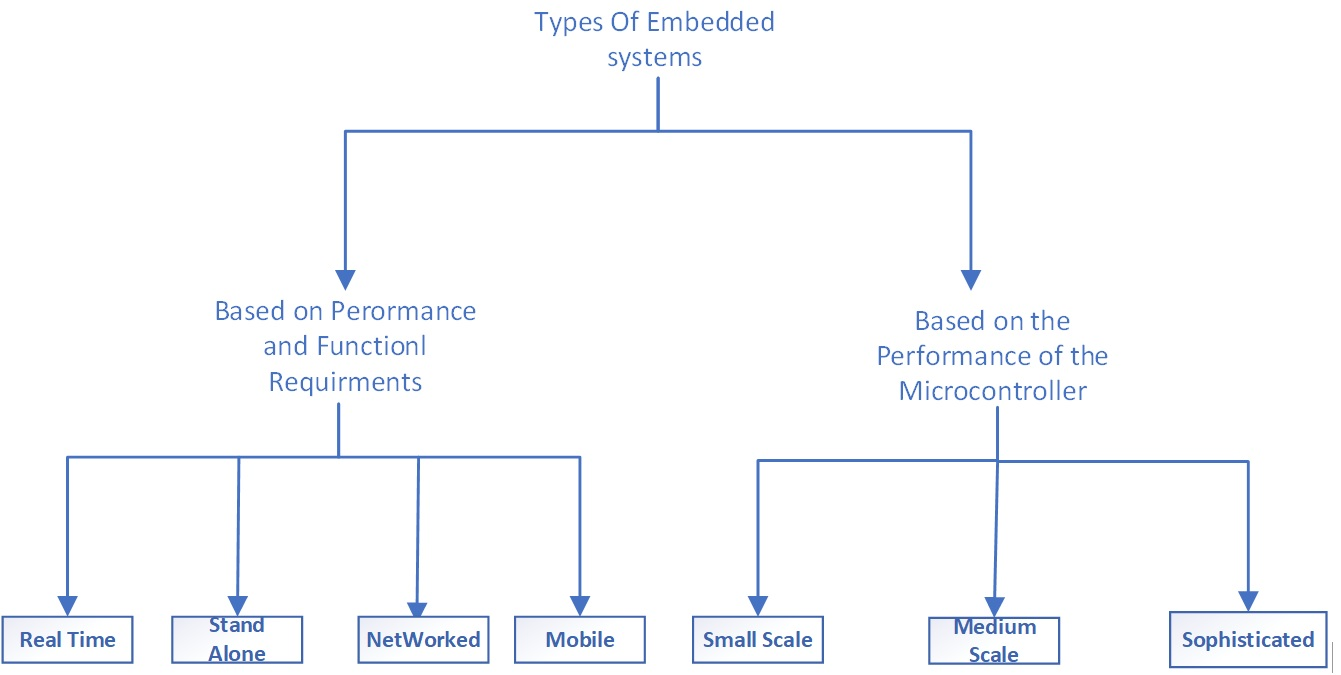 Embedded systems types