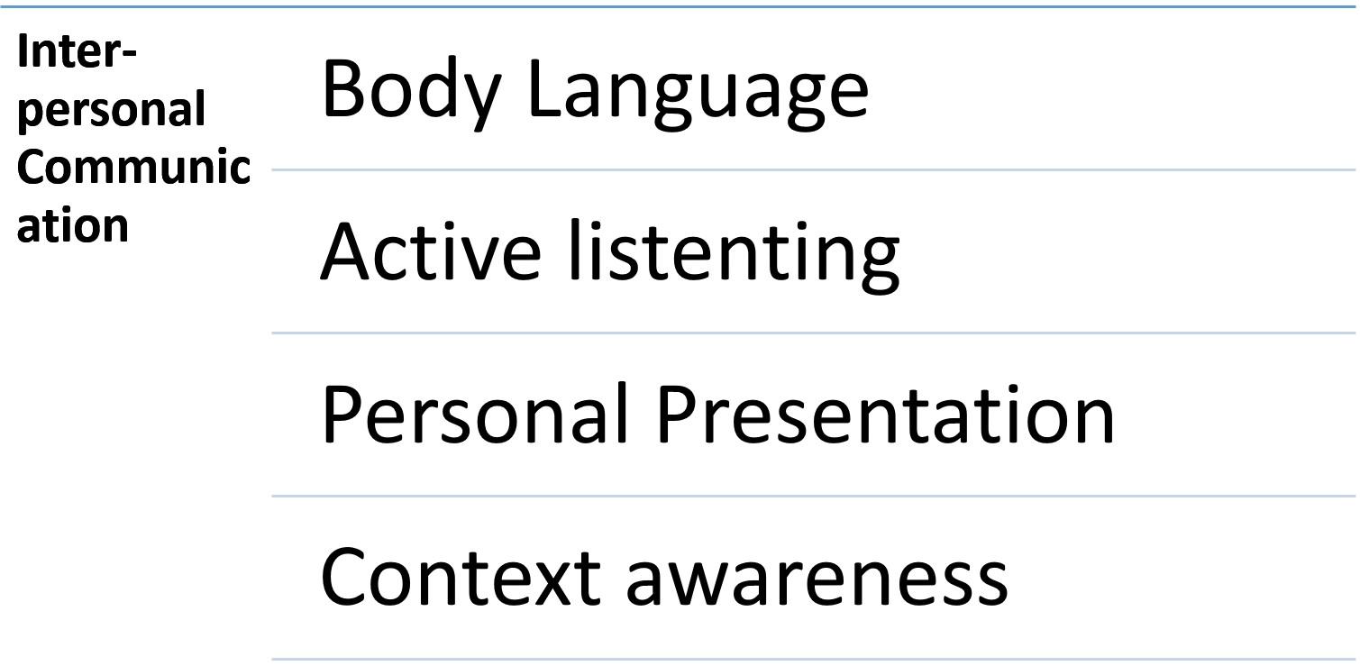 Inter-Personal Communication