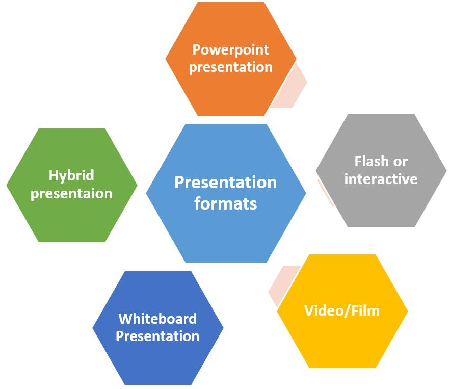 Presentation Formats