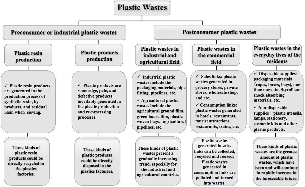 Plastic Wastes Control and Management Strategies
