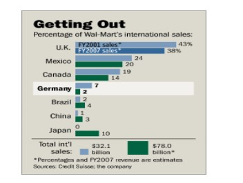 Walmart Cross-Cultural Issues Case Study Analysis
